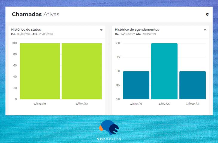 10 relatórios do VozXpress para Voice Analytics de Vendas
